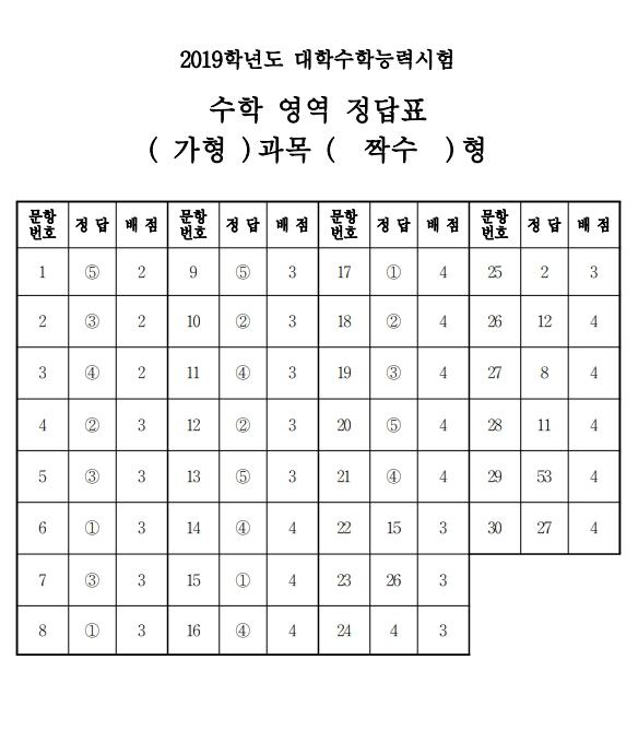 2019학년도_수능_대학수학능력시험_답안지_수학_가_짝수.jpg