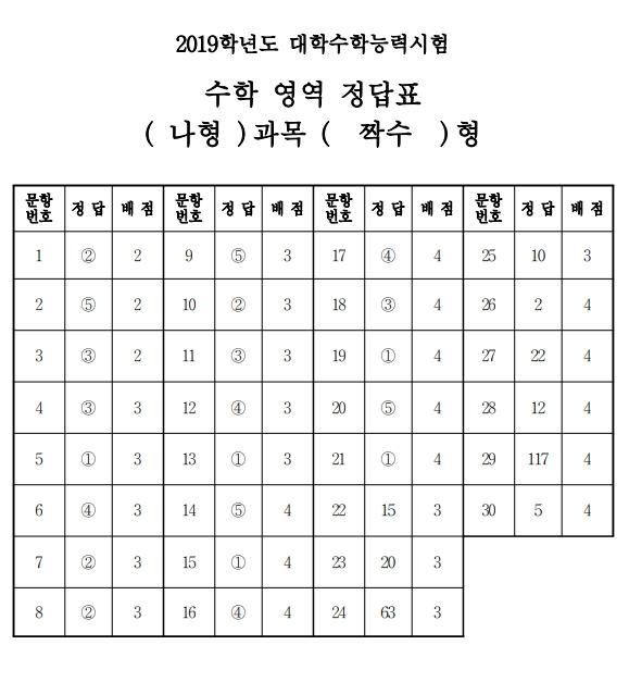 2019학년도_수능_대학수학능력시험_답안지_수학_짝수.jpg