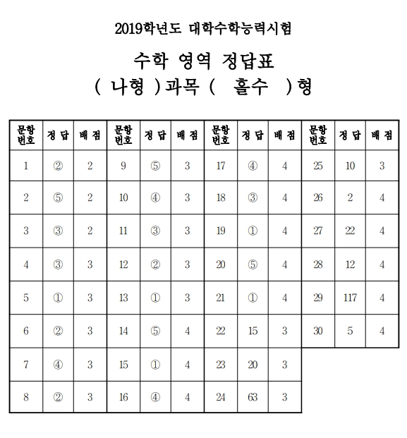 2019학년도_수능_대학수학능력시험_답안지_수학_홀수.jpg